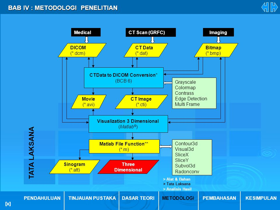 TATA LAKSANA BAB IV : METODOLOGI PENELITIAN CT Scan (GRFC) Medical