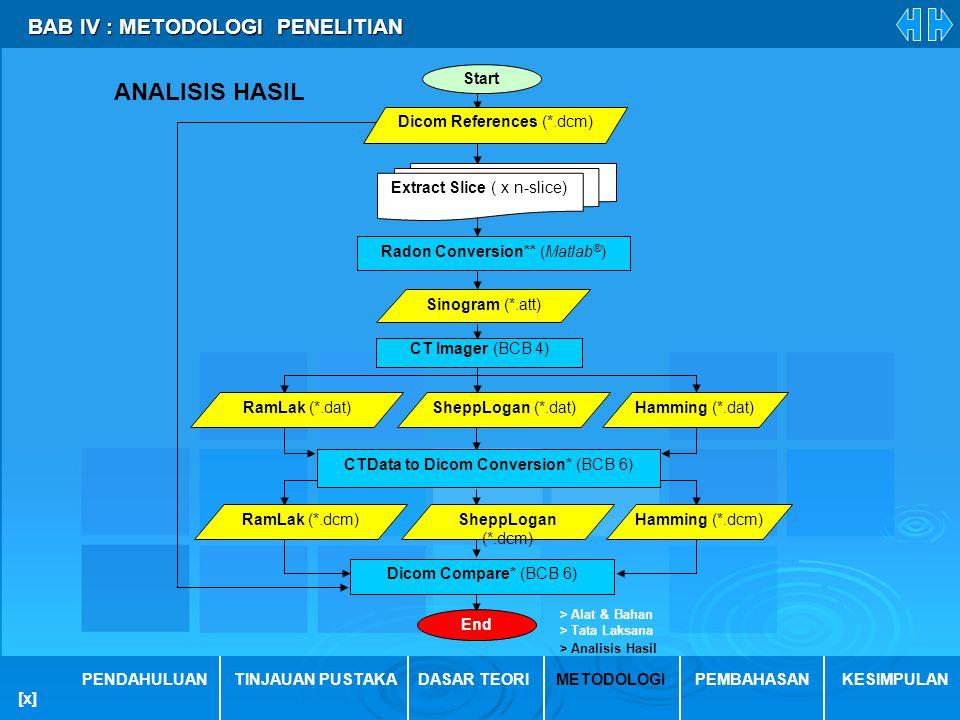 ANALISIS HASIL BAB IV : METODOLOGI PENELITIAN End