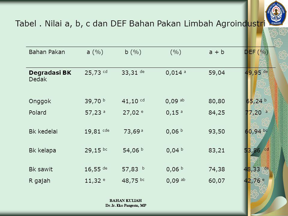 Tabel . Nilai a, b, c dan DEF Bahan Pakan Limbah Agroindustri