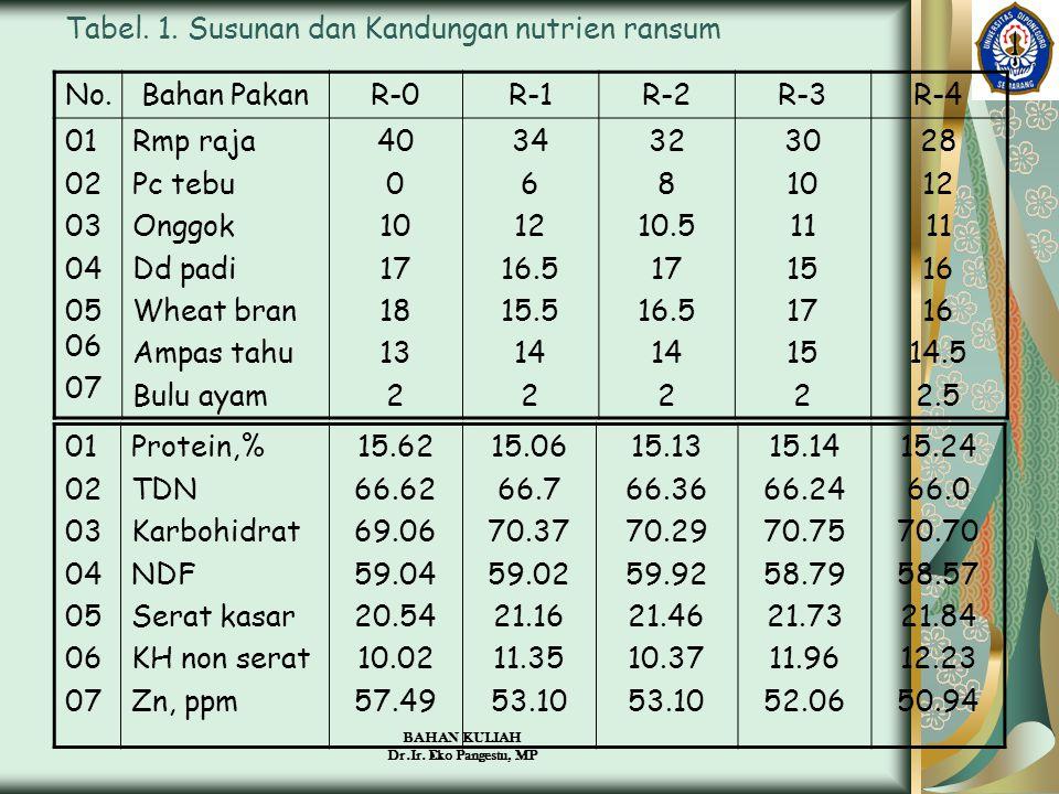 Tabel. 1. Susunan dan Kandungan nutrien ransum