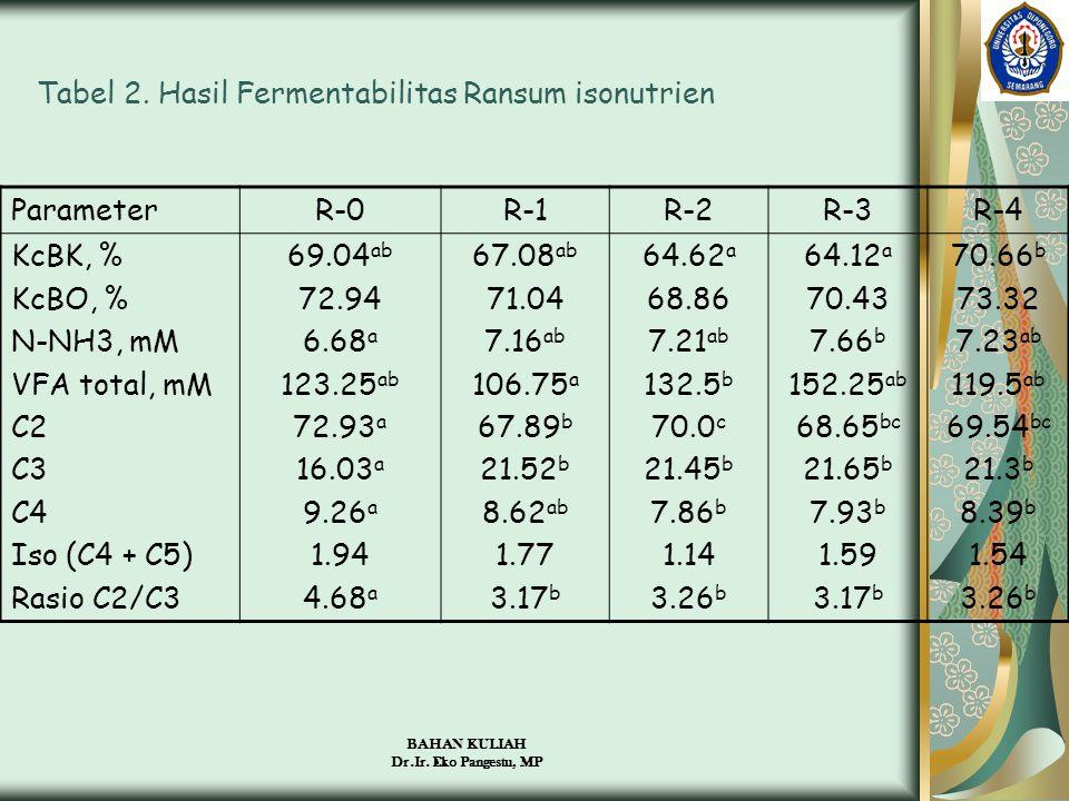 Tabel 2. Hasil Fermentabilitas Ransum isonutrien