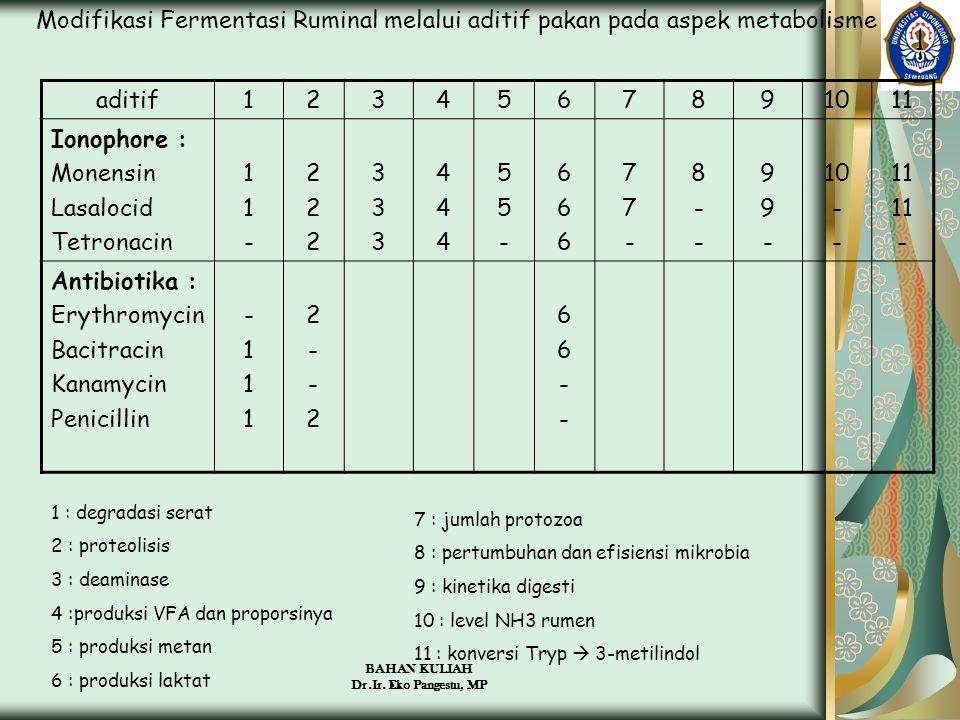 Modifikasi Fermentasi Ruminal melalui aditif pakan pada aspek metabolisme