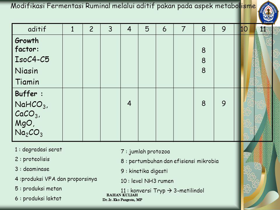 IsoC4-C5 Niasin Tiamin NaHCO3, CaCO3, MgO, Na2CO3