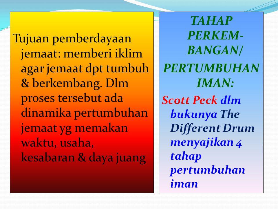 TAHAP PERKEM-BANGAN/ PERTUMBUHAN IMAN: