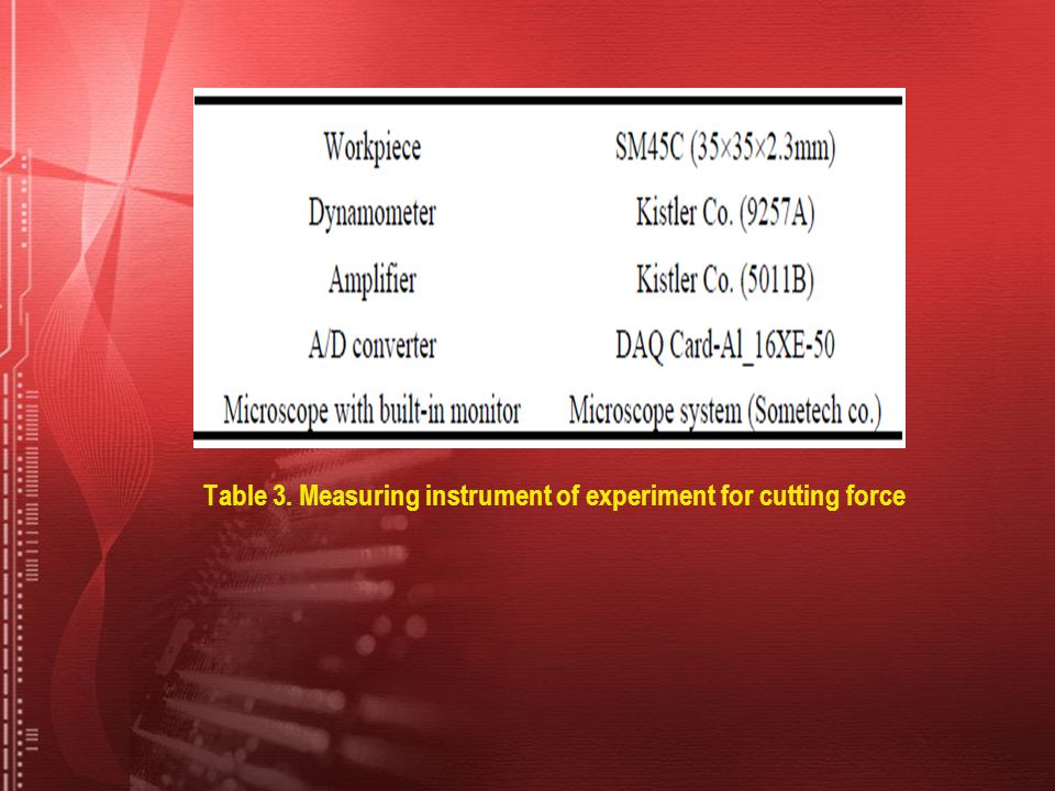 Table 3. Measuring instrument of experiment for cutting force