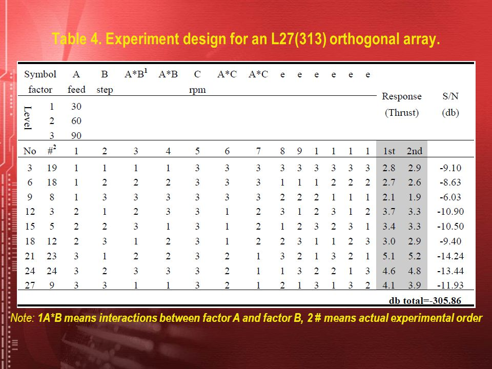 Table 4. Experiment design for an L27(313) orthogonal array.