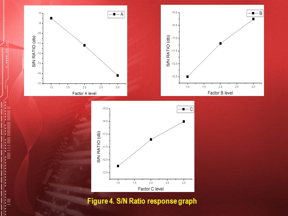 Figure 4. S/N Ratio response graph