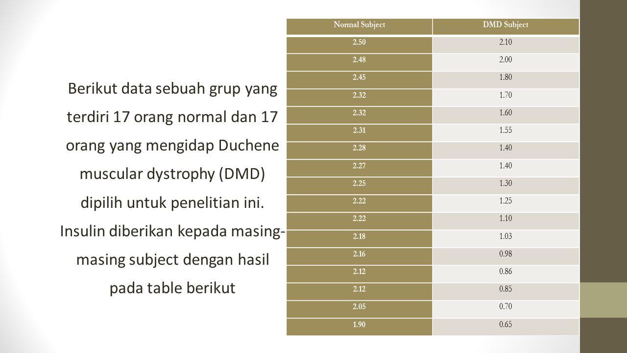 Berikut data sebuah grup yang terdiri 17 orang normal dan 17 orang yang mengidap Duchene muscular dystrophy (DMD) dipilih untuk penelitian ini.