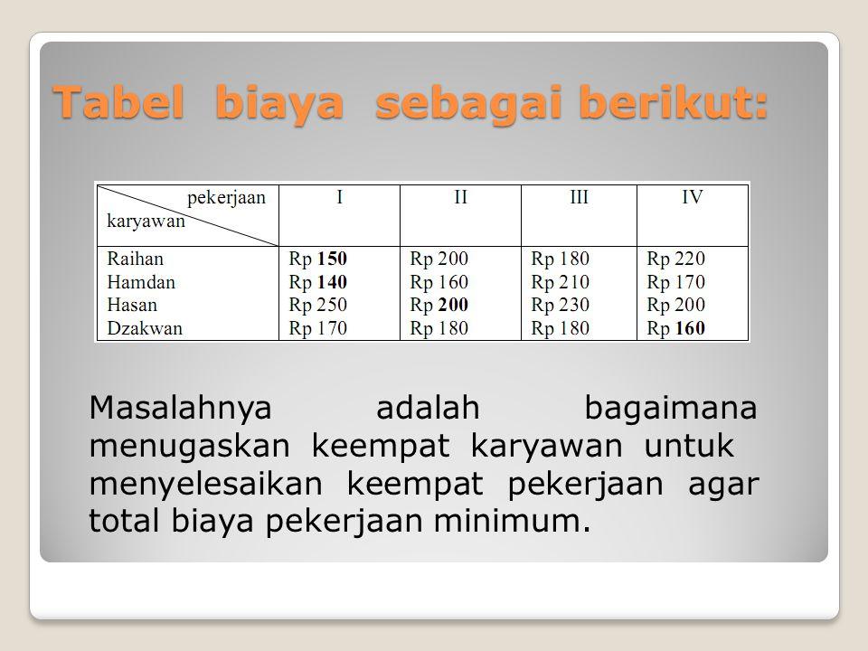 Tabel biaya sebagai berikut: