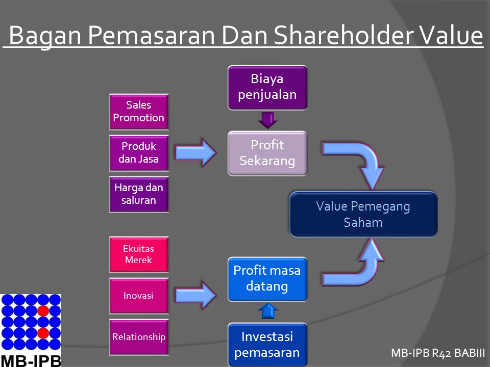 Bagan Pemasaran Dan Shareholder Value