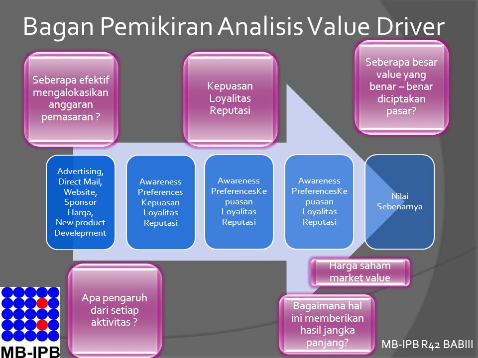 Bagan Pemikiran Analisis Value Driver