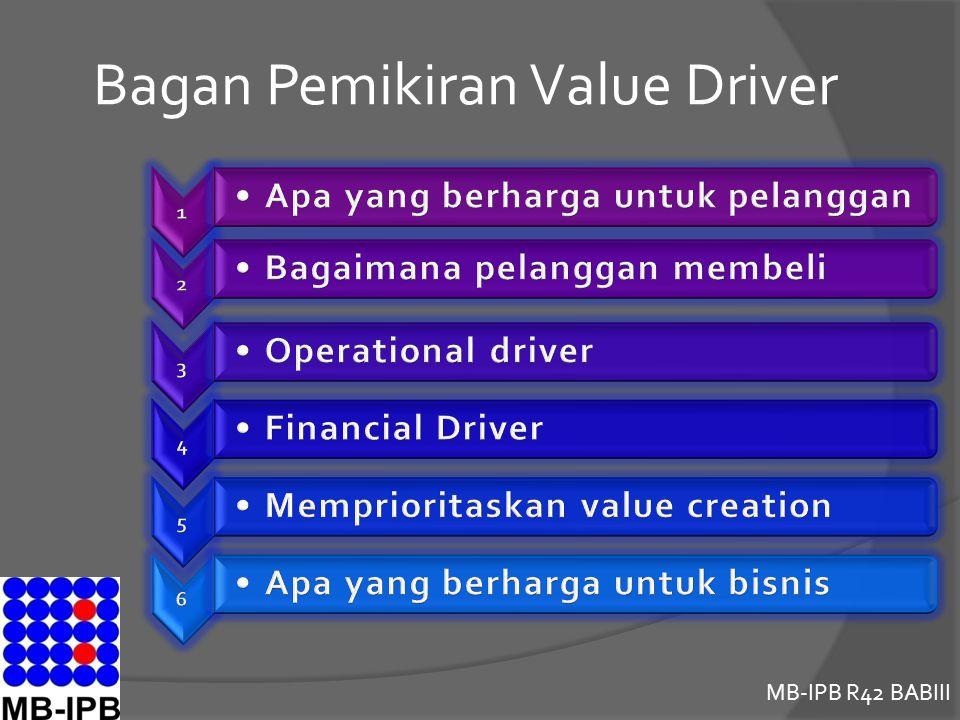 Bagan Pemikiran Value Driver