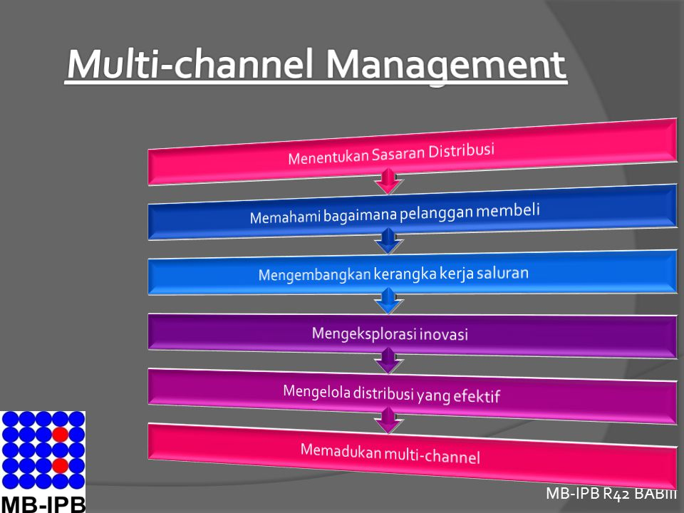 Multi-channel Management