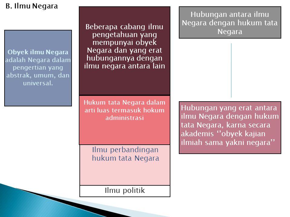 Hubungan antara ilmu Negara dengan hukum tata Negara