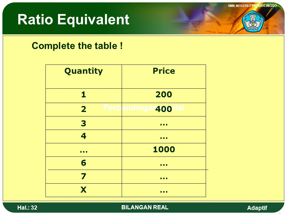 Ratio Equivalent Complete the table ! Quantity Price 1 200 2