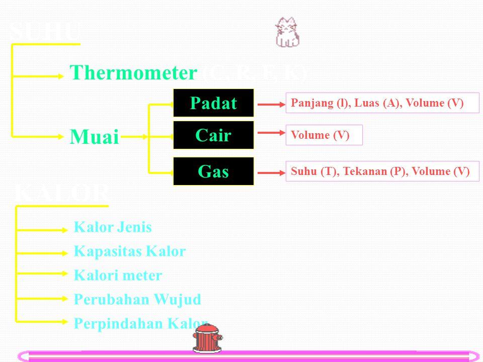 SUHU KALOR Thermometer (C, R, F, K) Muai Padat Cair Gas Kalor Jenis