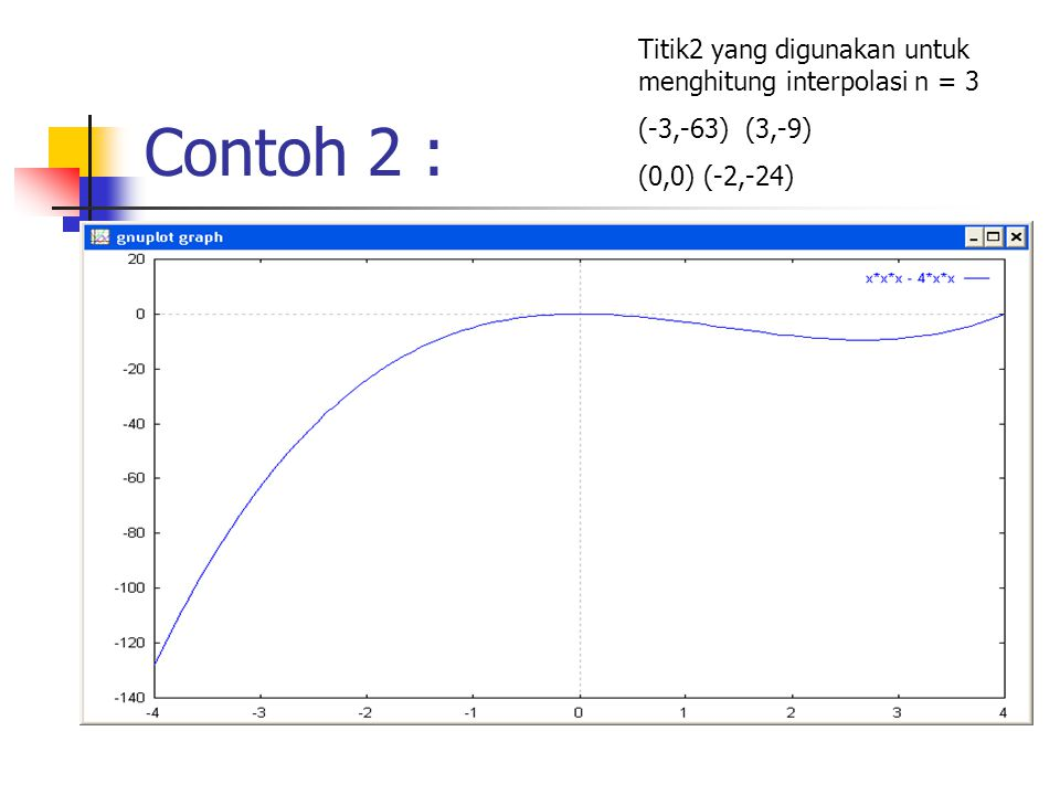 Contoh 2 : Titik2 yang digunakan untuk menghitung interpolasi n = 3