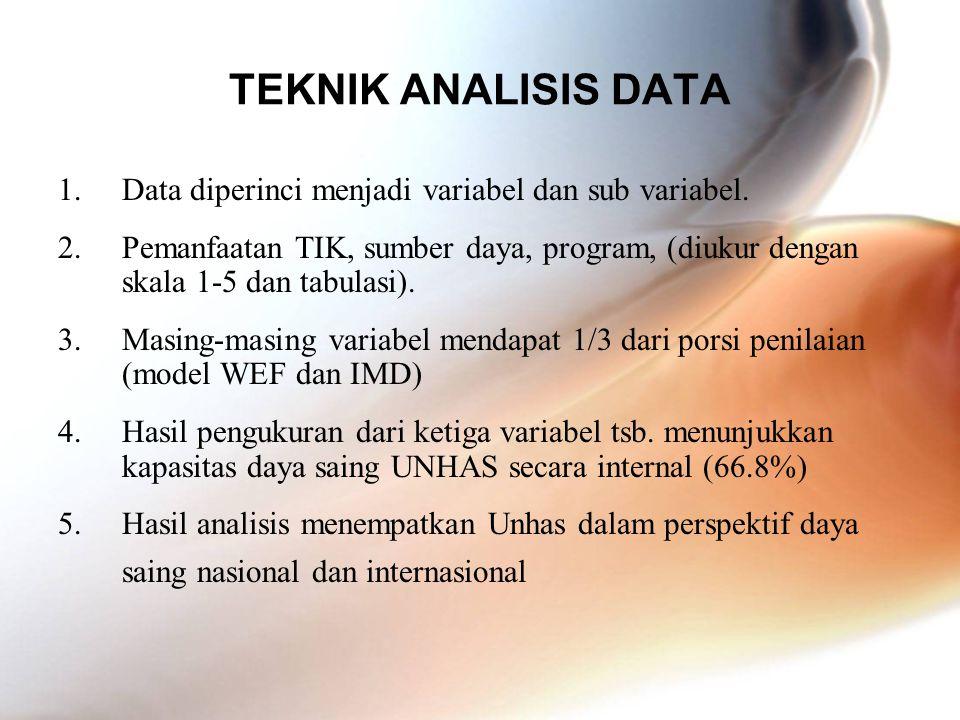 TEKNIK ANALISIS DATA Data diperinci menjadi variabel dan sub variabel.