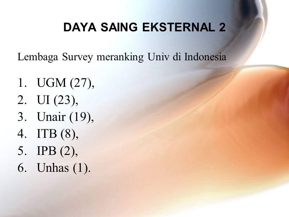 UGM (27), UI (23), Unair (19), ITB (8), IPB (2), Unhas (1).