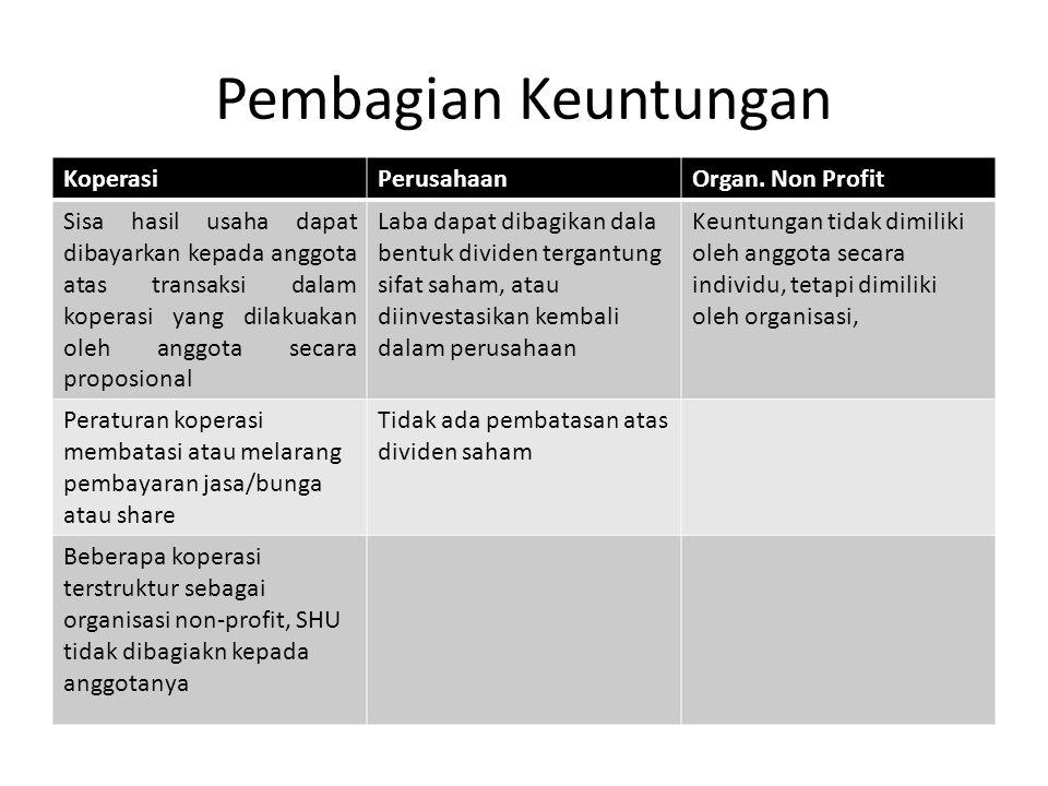 Pembagian Keuntungan Koperasi Perusahaan Organ. Non Profit