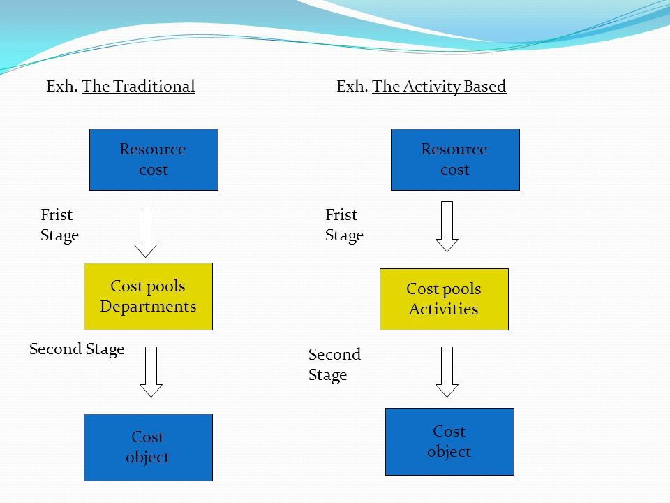 Exh. The Traditional Exh. The Activity Based. Resource. cost. Resource. cost. Frist Stage. Frist Stage.