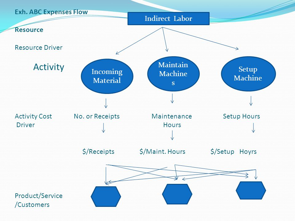 Exh. ABC Expenses Flow Resource Resource Driver Activity Activity Cost No. or Receipts Maintenance Setup Hours Driver Hours $/Receipts $/Maint. Hours $/Setup Hoyrs Product/Service /Customers