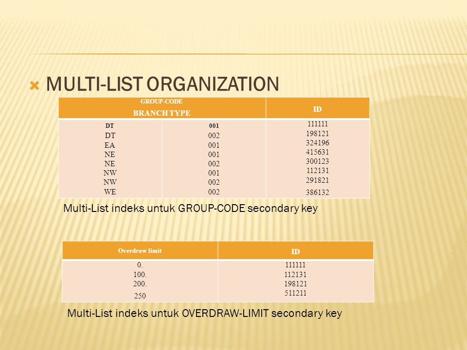 MULTI-LIST ORGANIZATION