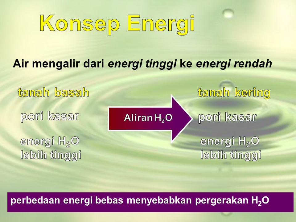 Konsep Energi tanah basah tanah kering pori kasar