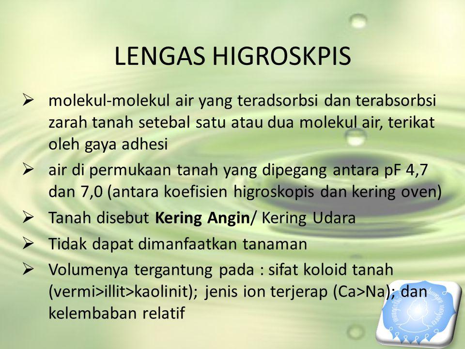 LENGAS HIGROSKPIS molekul-molekul air yang teradsorbsi dan terabsorbsi zarah tanah setebal satu atau dua molekul air, terikat oleh gaya adhesi.