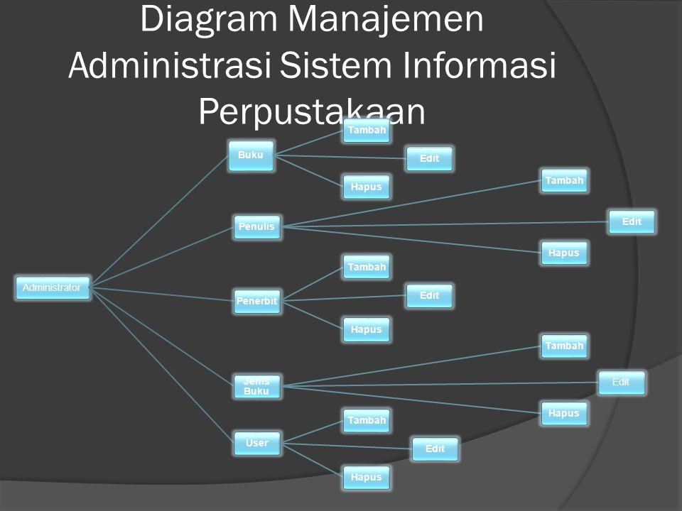 Diagram Manajemen Administrasi Sistem Informasi Perpustakaan