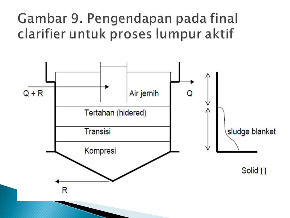 Gambar 9. Pengendapan pada final clarifier untuk proses lumpur aktif