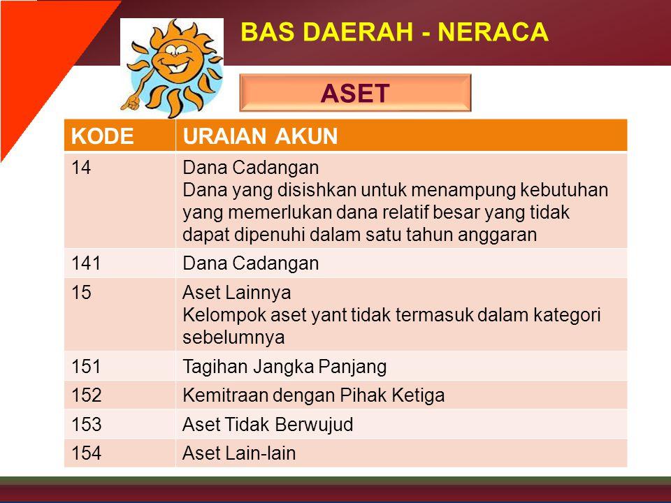 BAS DAERAH - NERACA ASET