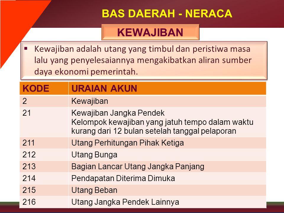 BAS DAERAH - NERACA KEWAJIBAN