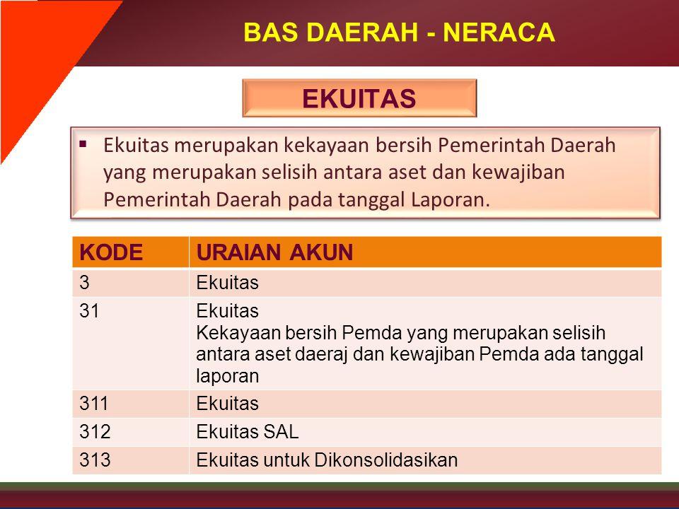 BAS DAERAH - NERACA EKUITAS