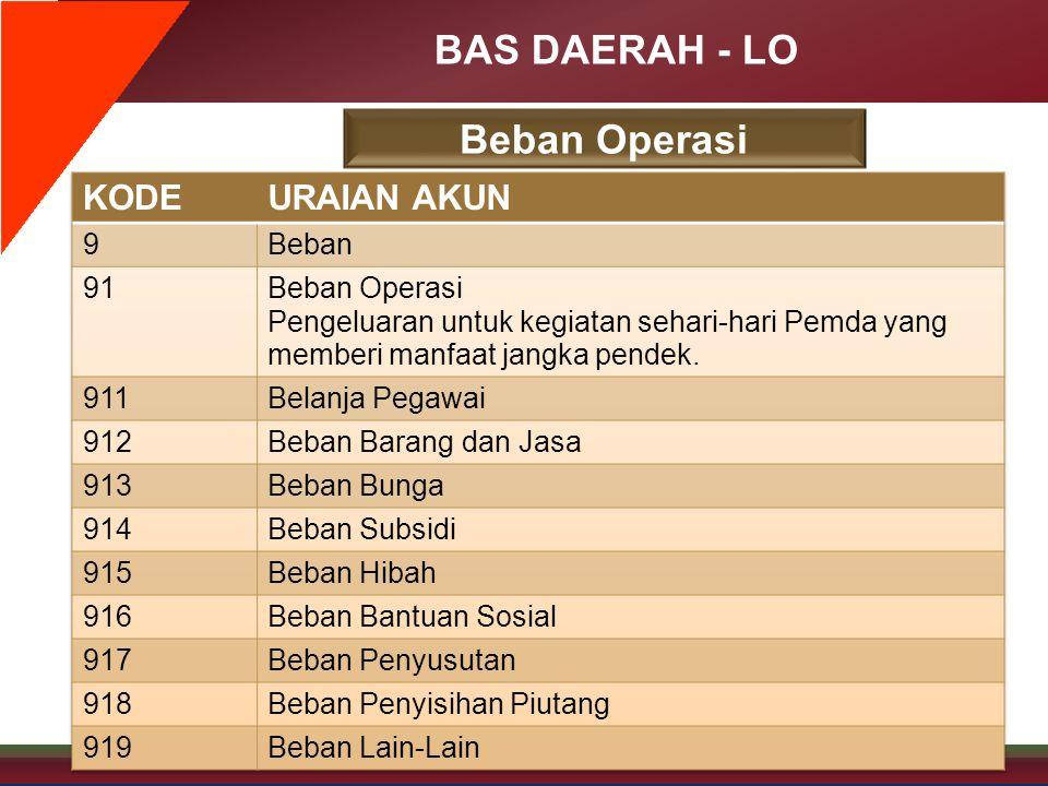 BAS DAERAH - LO Beban Operasi