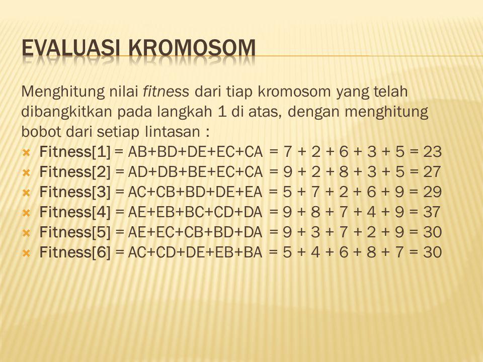 Evaluasi kromosom Menghitung nilai fitness dari tiap kromosom yang telah. dibangkitkan pada langkah 1 di atas, dengan menghitung.