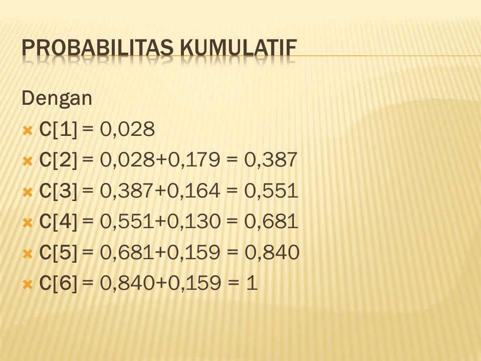 Probabilitas kUMULATIF