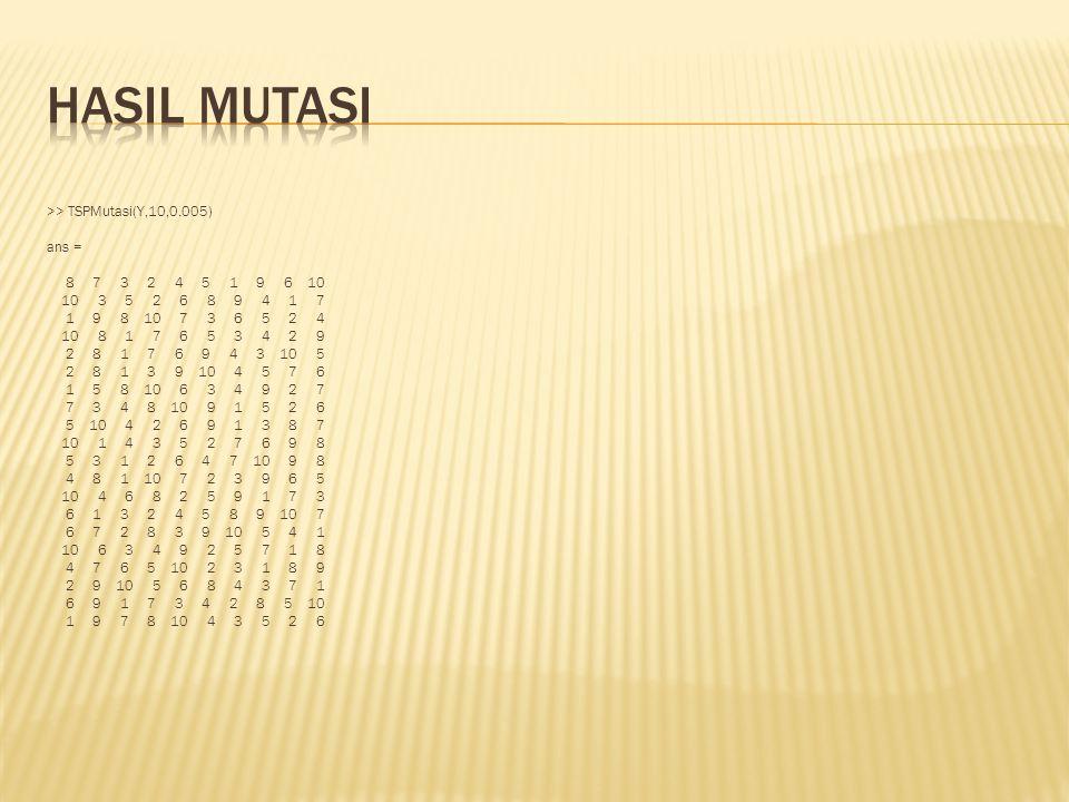 Hasil mutasi >> TSPMutasi(Y,10,0.005) ans = 8 7 3 2 4 5 1 9 6 10