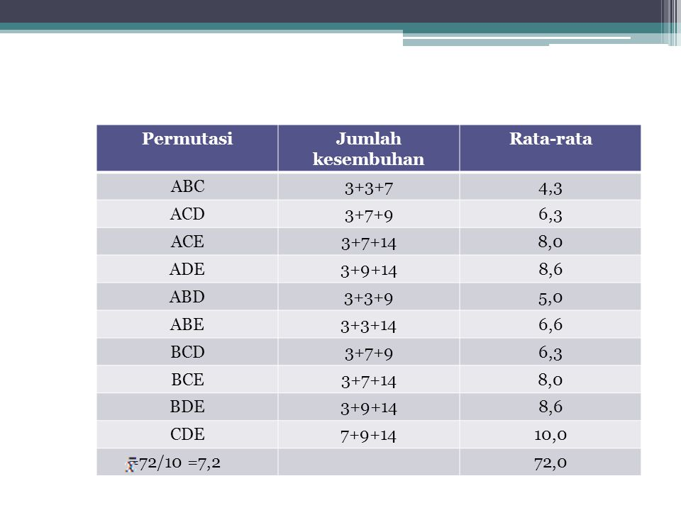 Permutasi Jumlah kesembuhan. Rata-rata. ABC. 3+3+7. 4,3. ACD. 3+7+9. 6,3. ACE. 3+7+14. 8,0.