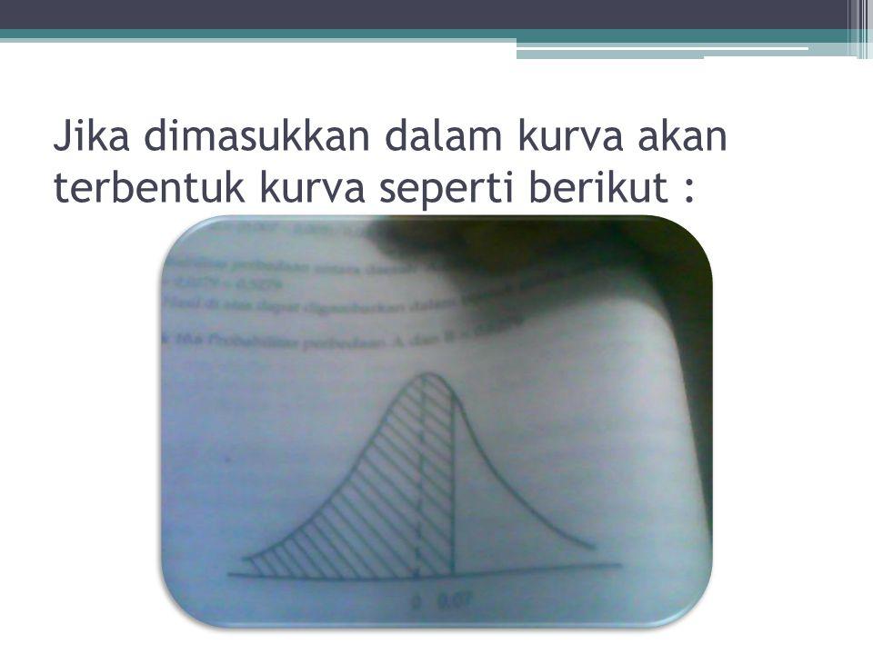 Jika dimasukkan dalam kurva akan terbentuk kurva seperti berikut :