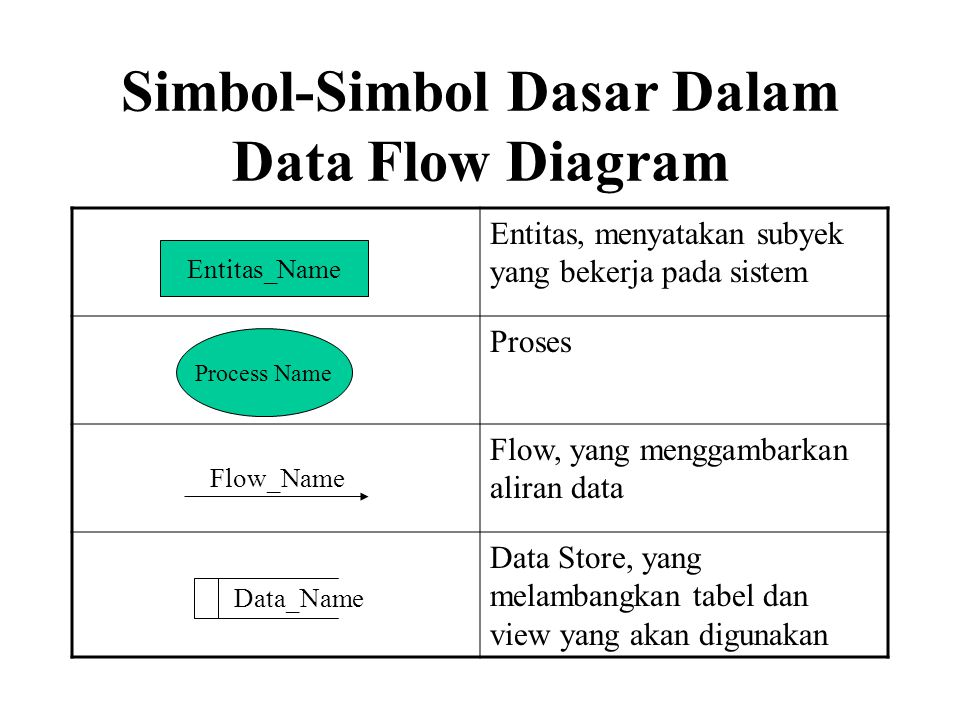 Simbol-Simbol Dasar Dalam Data Flow Diagram