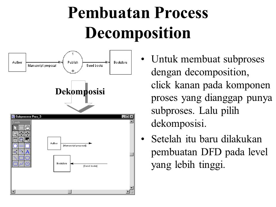 Pembuatan Process Decomposition