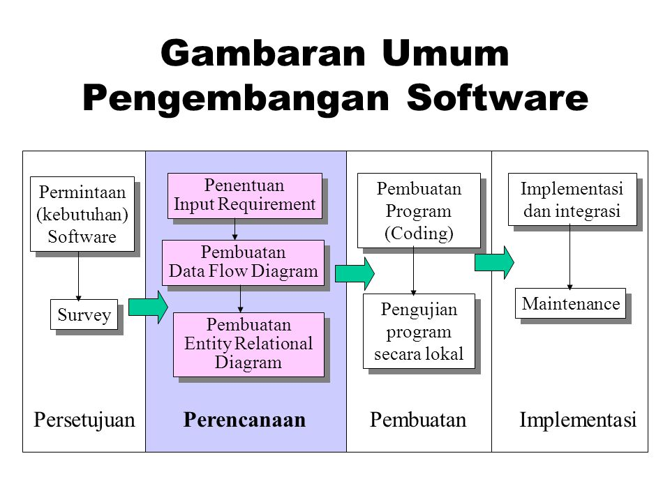 Gambaran Umum Pengembangan Software