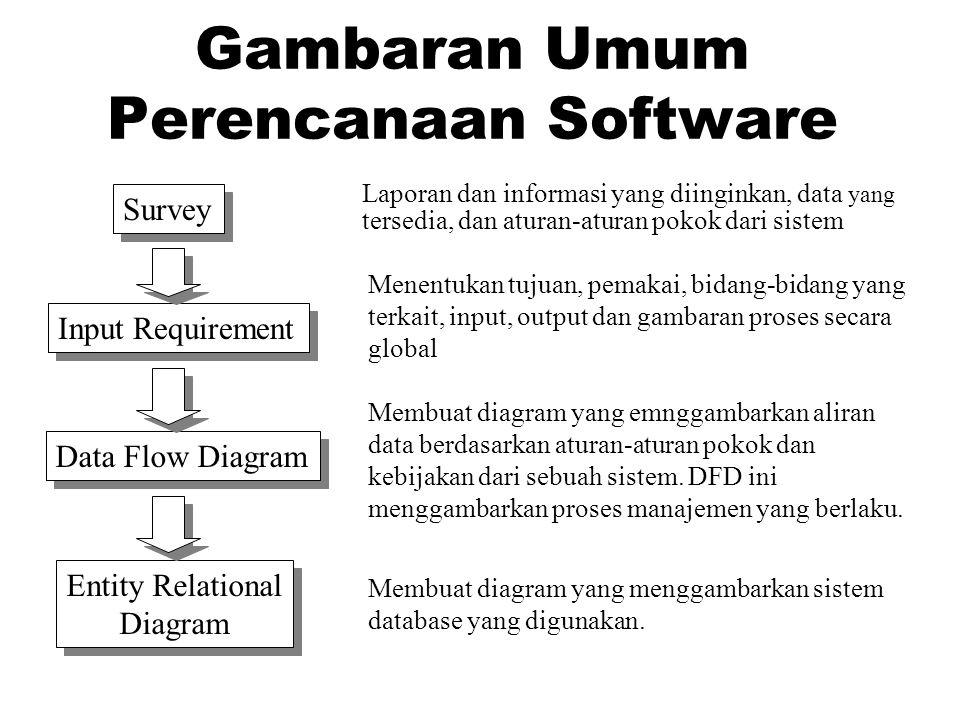 Gambaran Umum Perencanaan Software