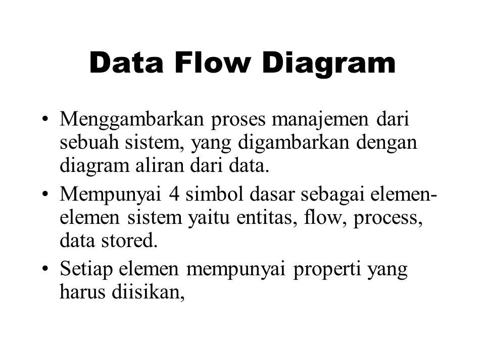 Data Flow Diagram Menggambarkan proses manajemen dari sebuah sistem, yang digambarkan dengan diagram aliran dari data.
