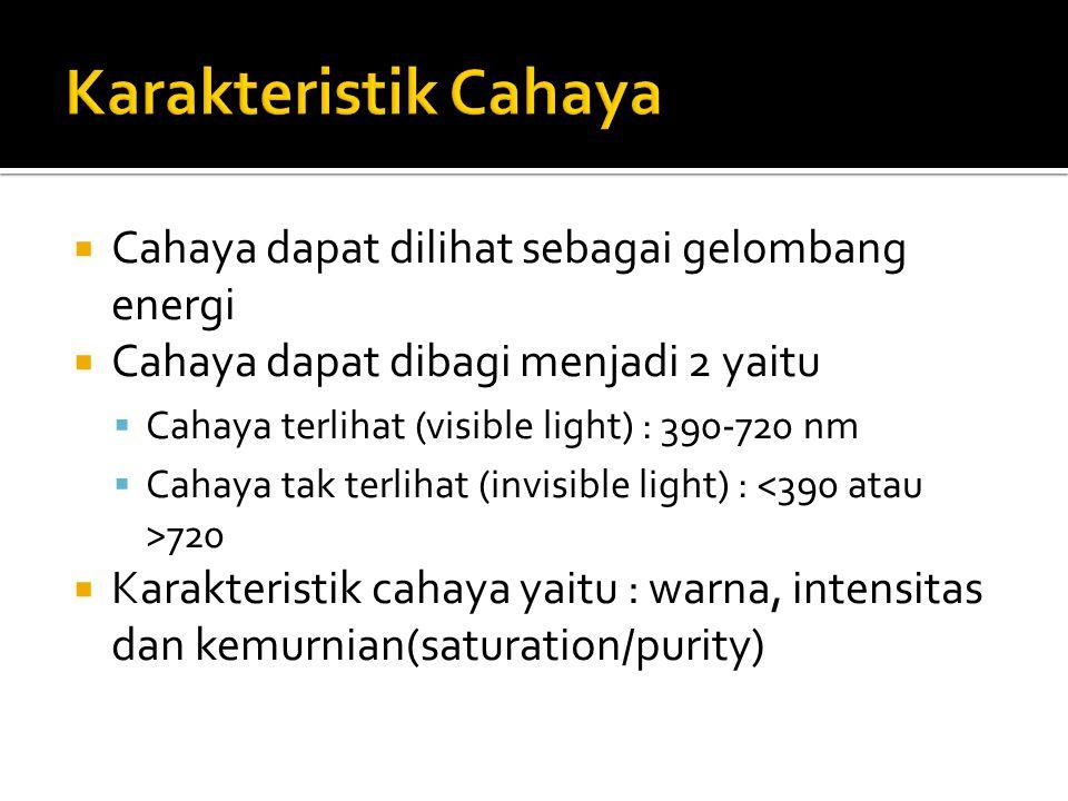 Karakteristik Cahaya Cahaya dapat dilihat sebagai gelombang energi
