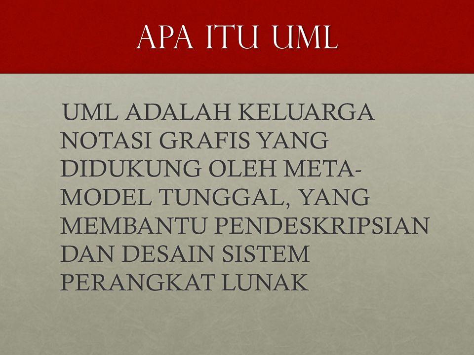 APA ITU UML