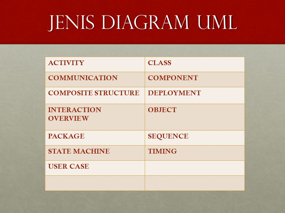 Jenis diagram uml ACTIVITY CLASS COMMUNICATION COMPONENT