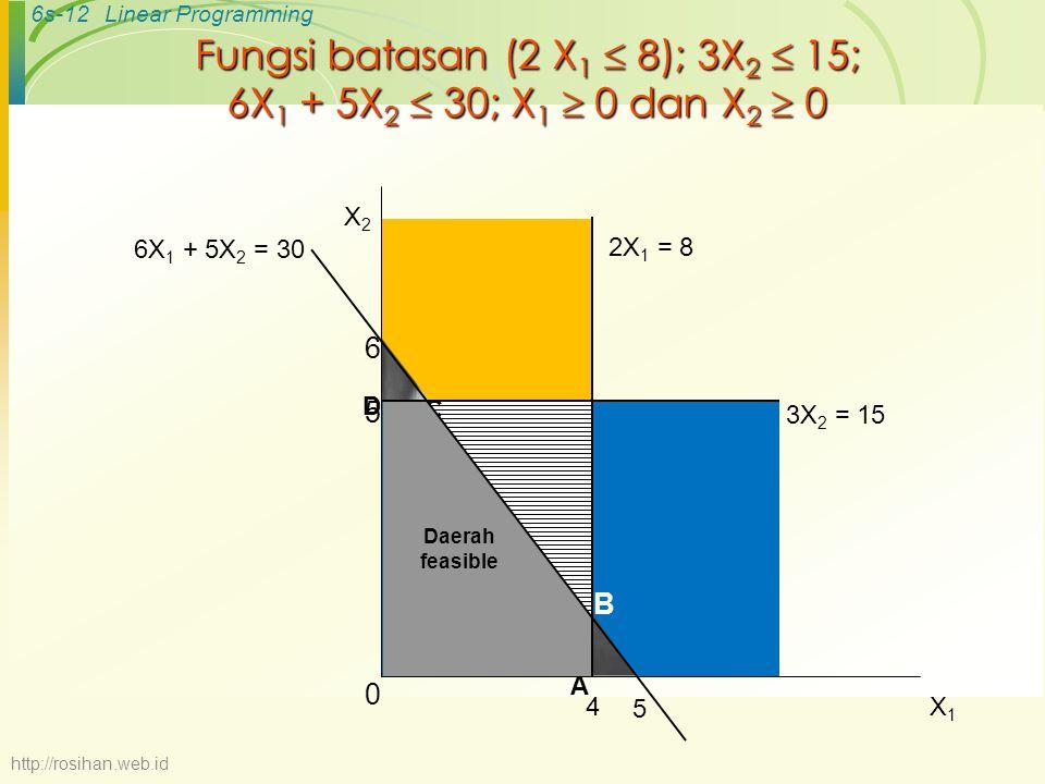 Fungsi batasan (2 X1  8); 3X2  15; 6X1 + 5X2  30; X1  0 dan X2  0