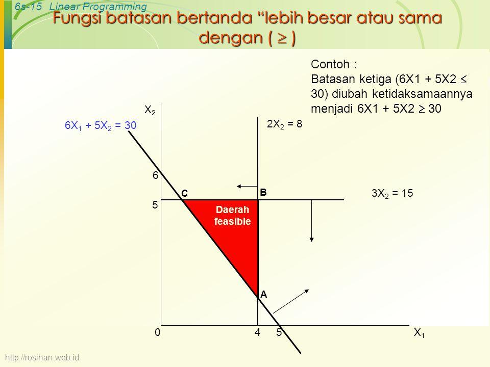 Fungsi batasan bertanda lebih besar atau sama dengan (  )